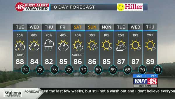 Another day of heat & humidity with scattered midday and afternoon storms