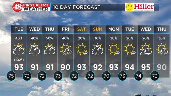 A more unsettled summer pattern for the week ahead