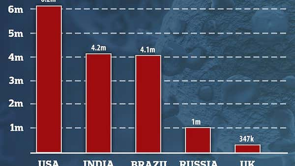 India now has the second highest number of Covid-19 cases behind the US