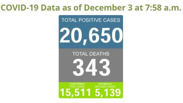 Allen County reports 416 new COVID-19 cases, 6 new deaths